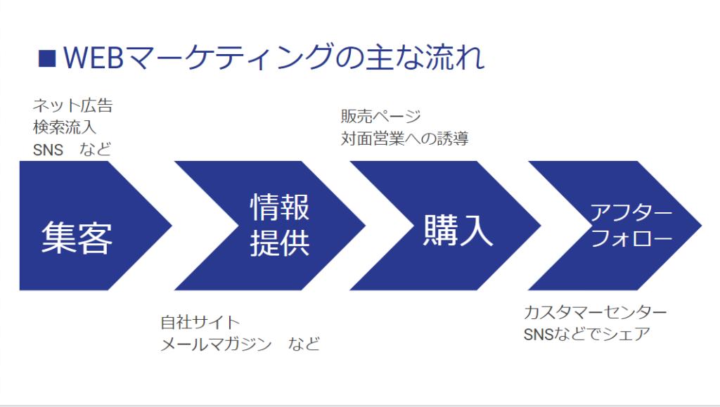 DMMマーケティングキャンブ 評判